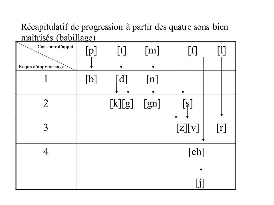 [p] [t] [m] [f] [l] 1 [b] [d] [n] 2 [k][g] [gn] [s] 3 [z][v] [r] 4